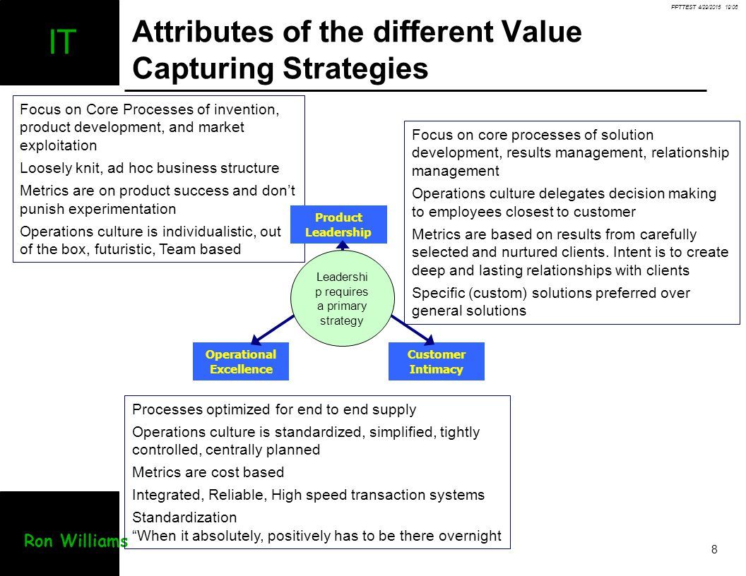 Attributes of the different Value Capturing Strategies