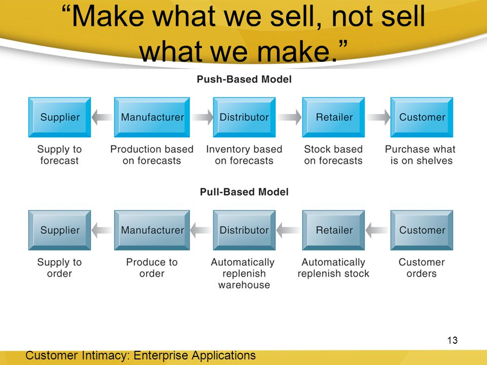 Make what we sell, not sell what we make.