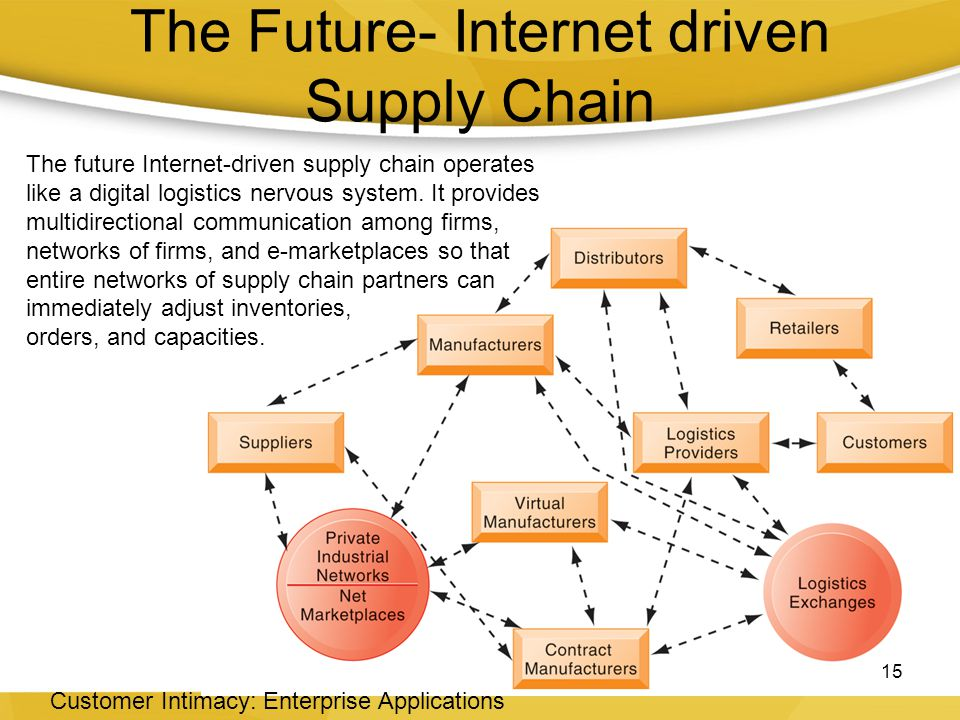 The Future- Internet driven Supply Chain