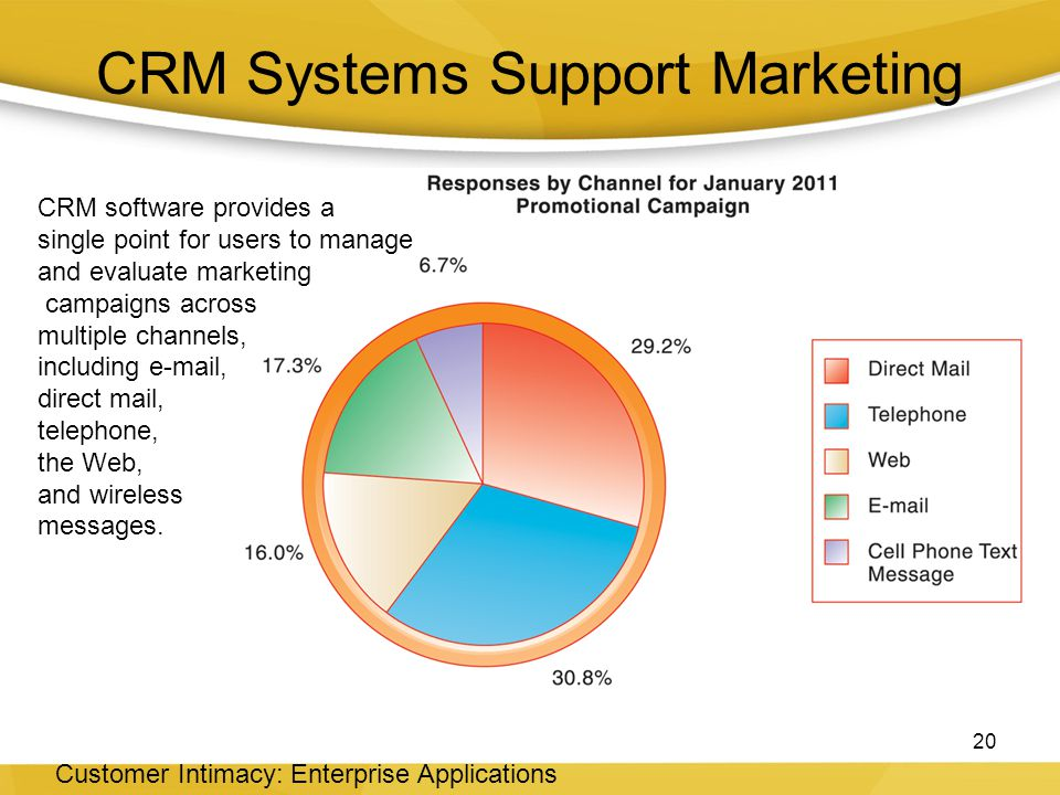 CRM Systems Support Marketing