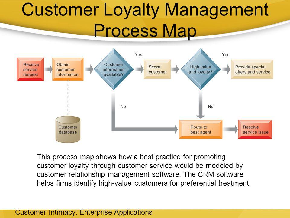 Customer Loyalty Management Process Map