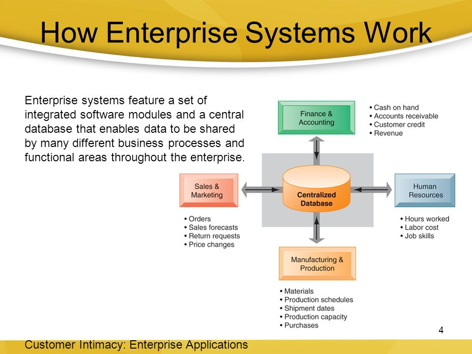the three major enterprise applications There are four major enterprise applications: (i) enterprise systems (ii) supply  chain management systems (iii) customer relationship management (iv).