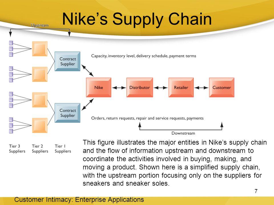 Nike's Supply Chain