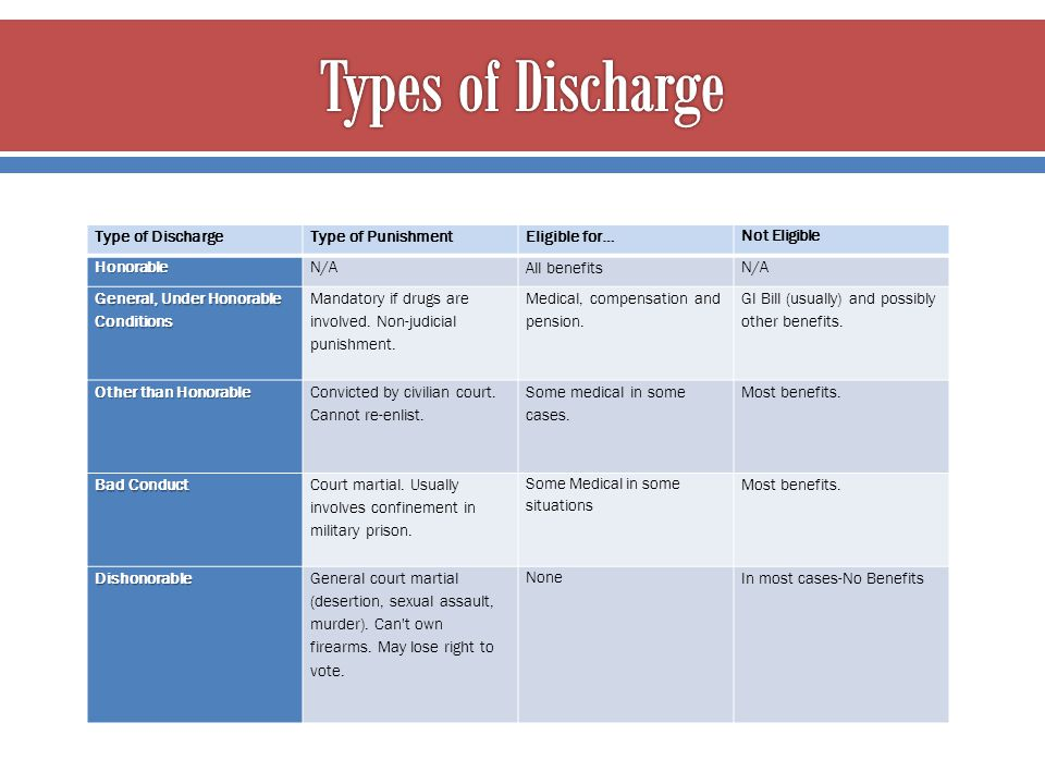 Types of Discharge Type of Discharge Type of Punishment Eligible for…