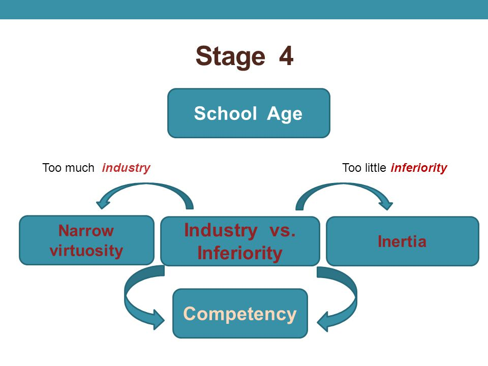 Stage 4 School Age Industry vs. Inferiority Competency