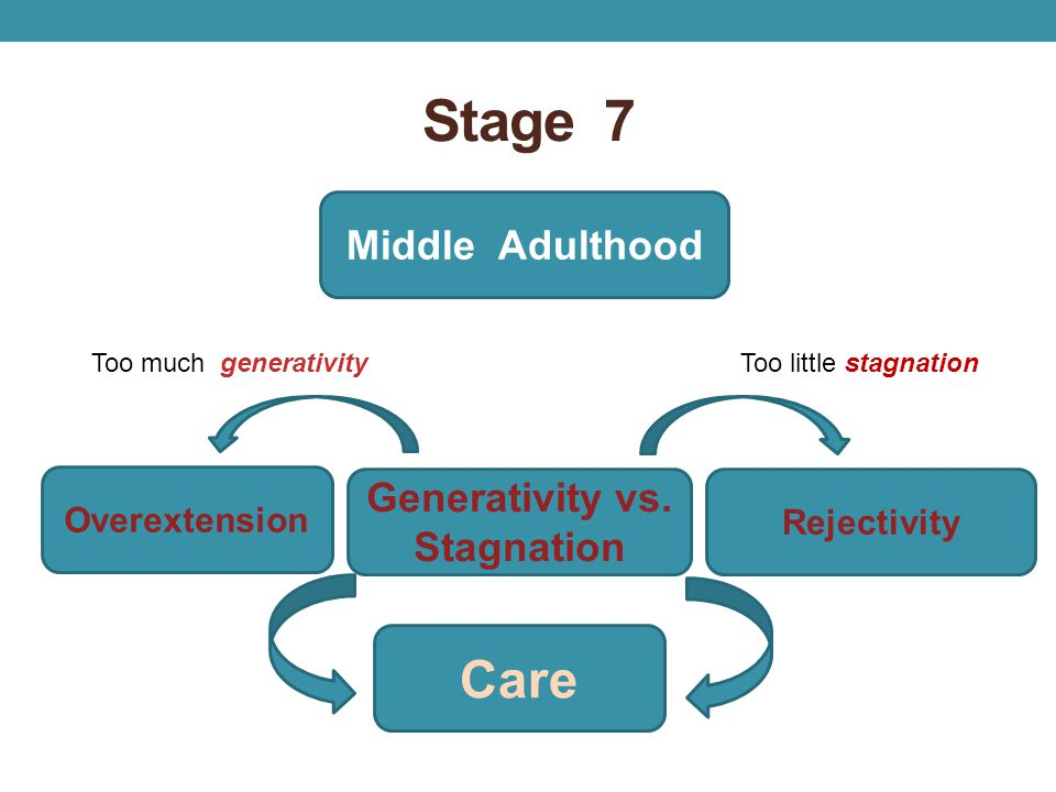Stage 7 Care Middle Adulthood Generativity vs. Stagnation