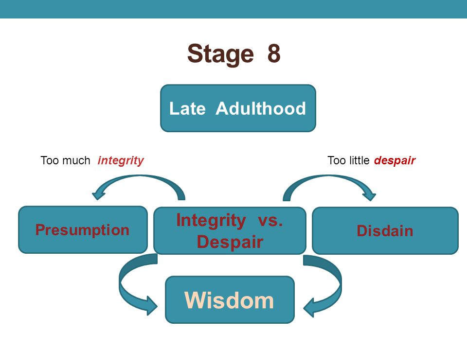 Stage 8 Wisdom Late Adulthood Integrity vs. Despair Presumption