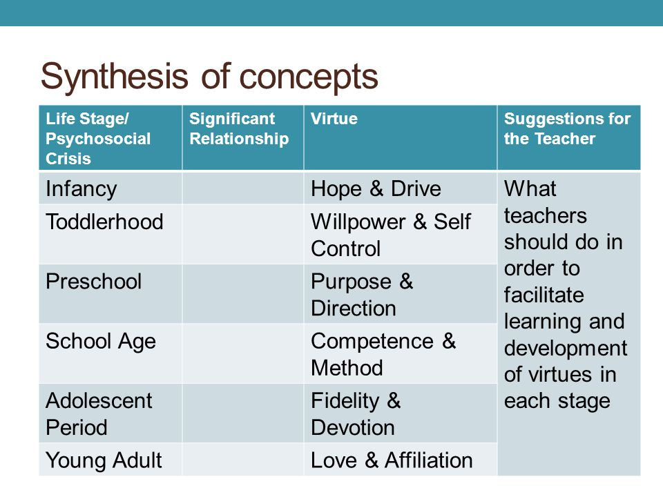 Synthesis of concepts Infancy Hope & Drive