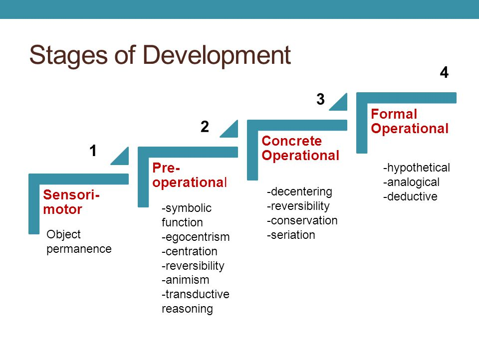 Stages of Development 4 3 2 1 Formal Operational Concrete Operational