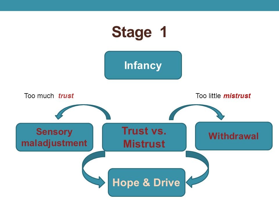 Sensory maladjustment