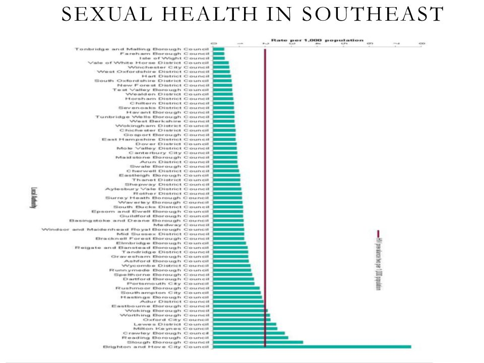 Sexual Health In Southeast