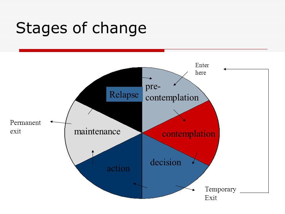 Stages of change pre- contemplation Relapse maintenance contemplation