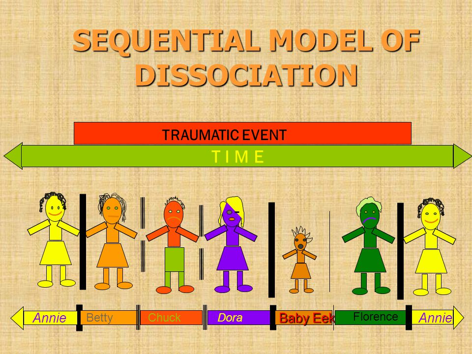 SEQUENTIAL MODEL OF DISSOCIATION