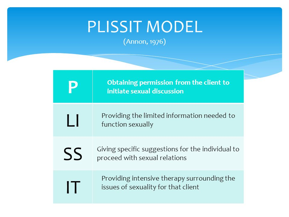 P LI SS IT PLISSIT MODEL (Annon, 1976)