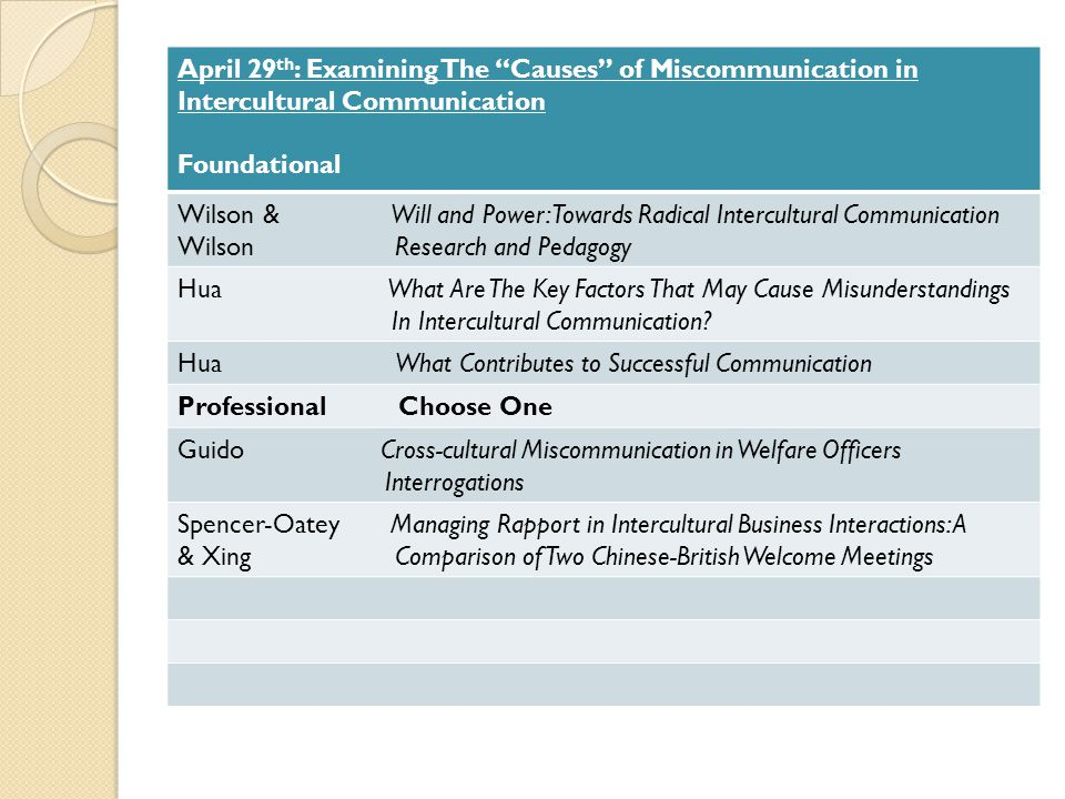 April 29th: Examining The Causes of Miscommunication in Intercultural Communication