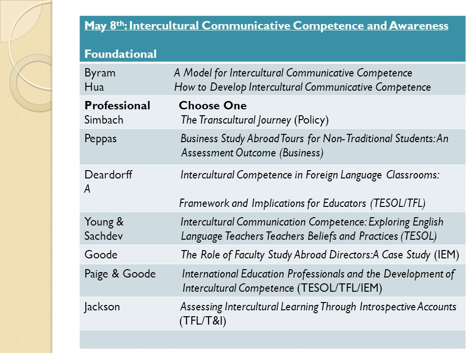 May 8th: Intercultural Communicative Competence and Awareness
