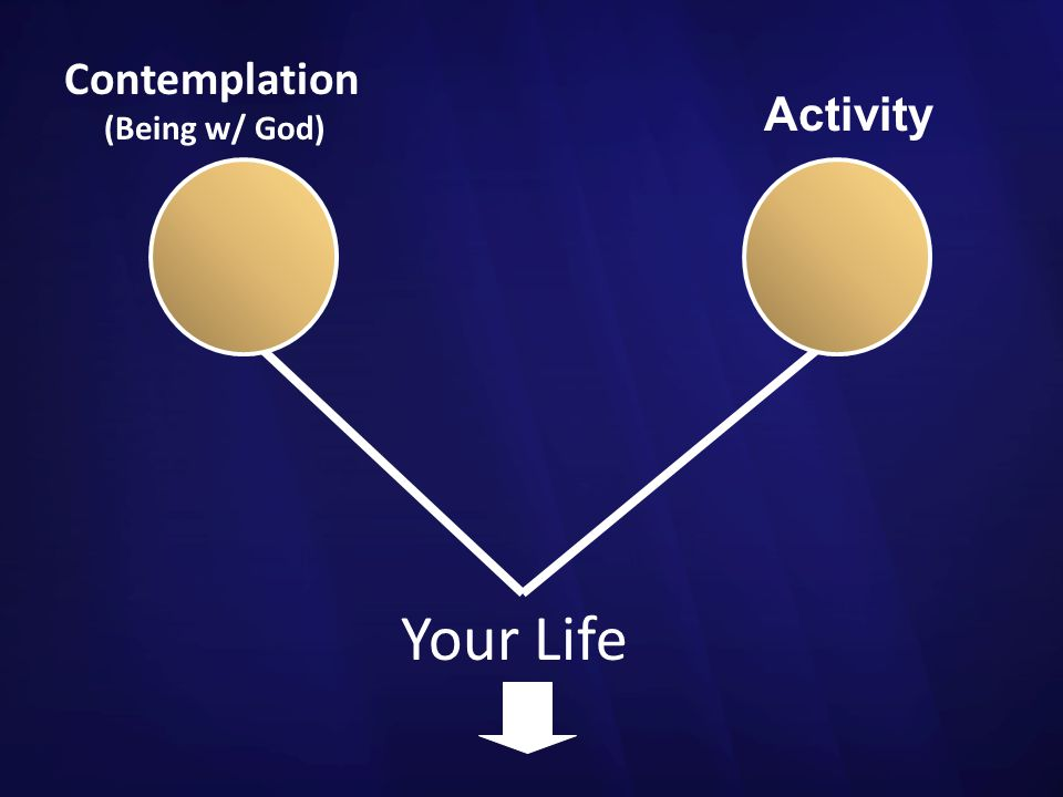 Contemplation (Being w/ God) Activity Your Life