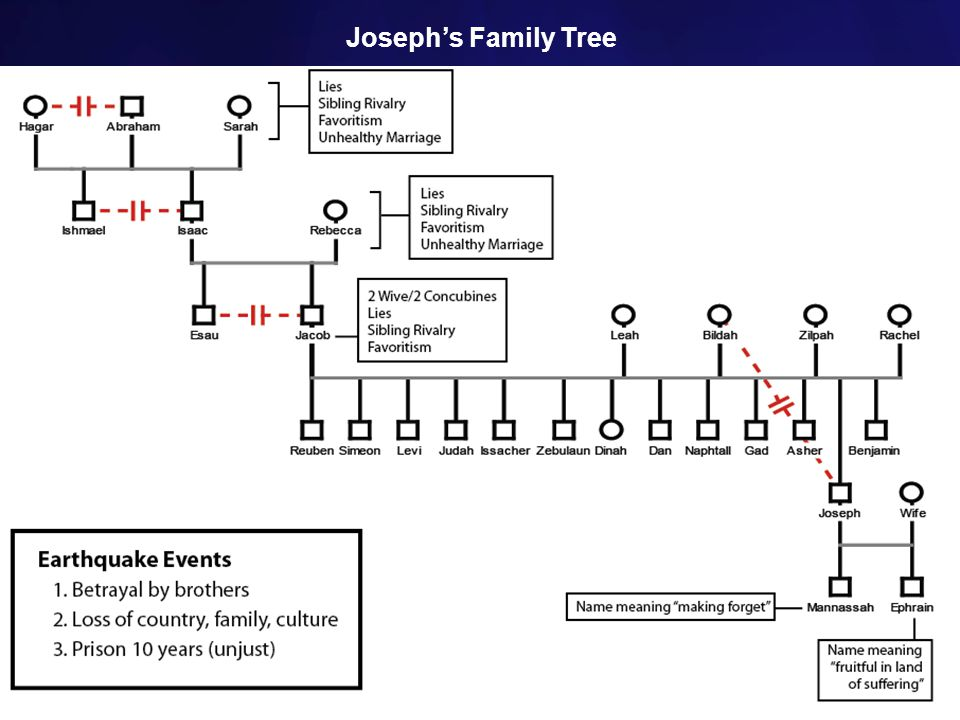Joseph's Family Tree Name meaning fruitful in land of suffering