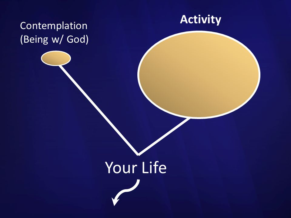 Activity Contemplation (Being w/ God) Your Life