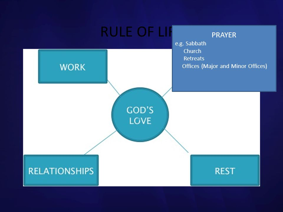 RULE OF LIFE PRAYER e.g. Sabbath Church Retreats
