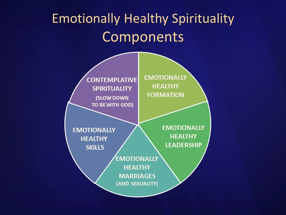Emotionally Healthy Spirituality Components