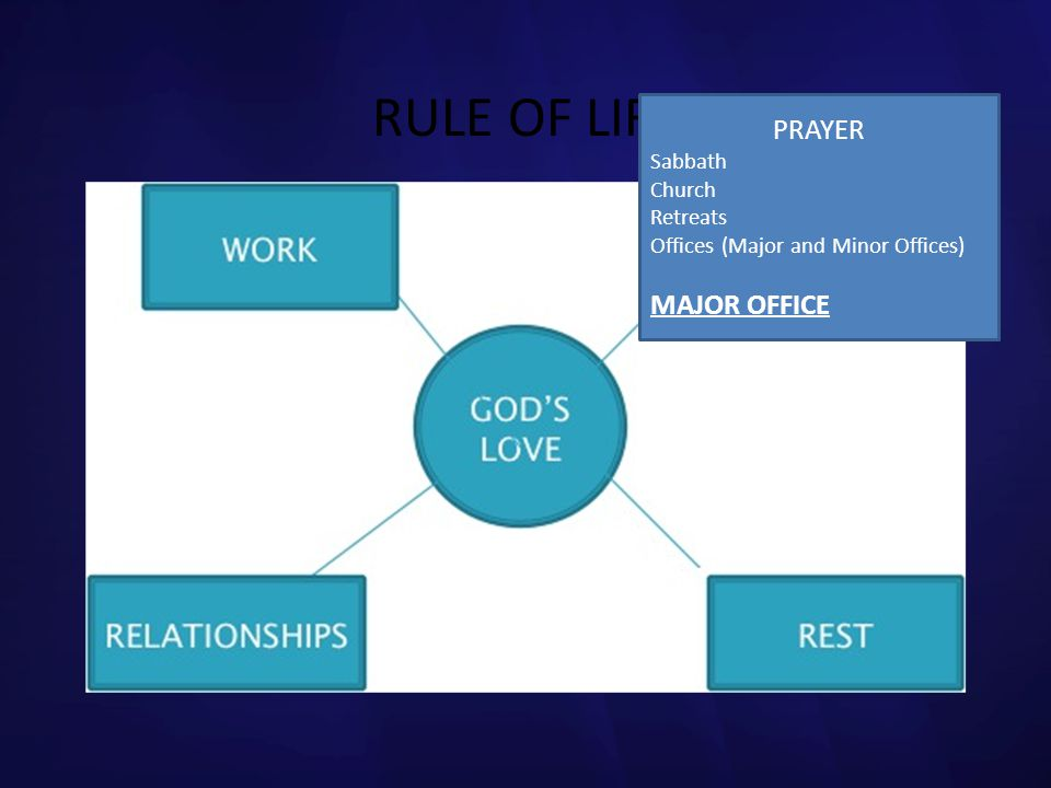 RULE OF LIFE PRAYER MAJOR OFFICE Sabbath Church Retreats