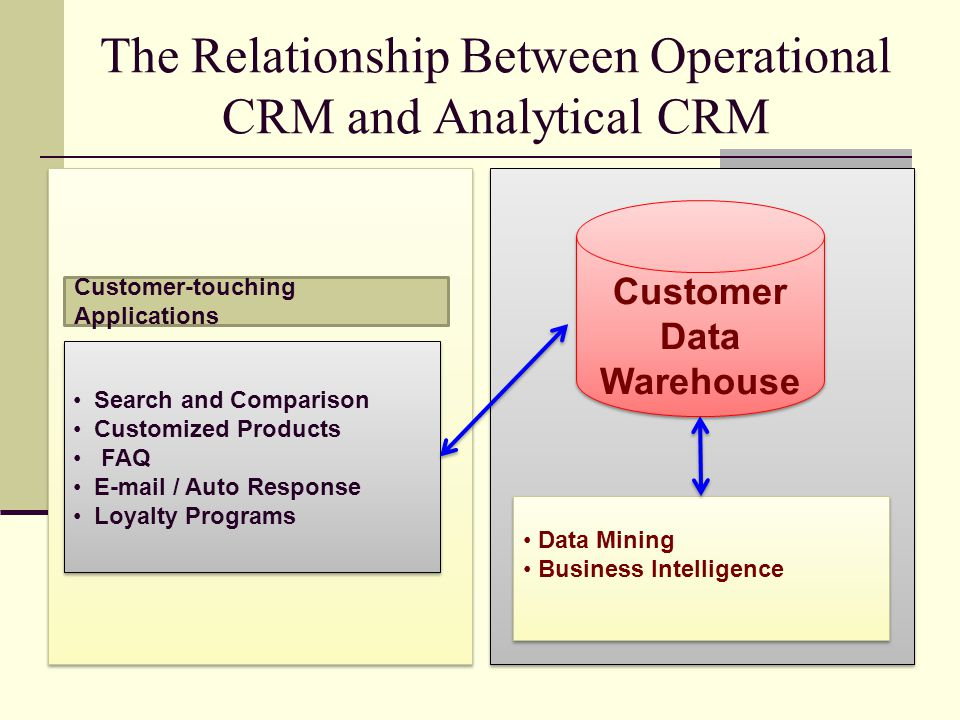 The Relationship Between Operational CRM and Analytical CRM