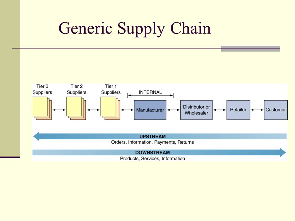 Generic Supply Chain Supply chain: refers to the flow of materials, information, money, and services from raw material.