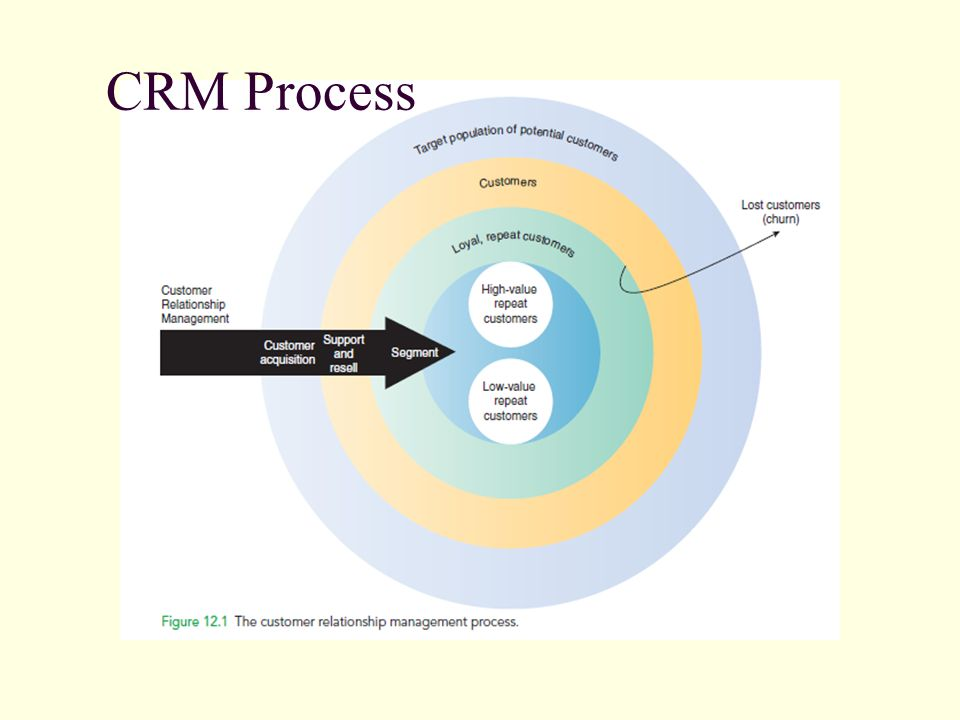 customer relationship management process Customer relationship management (crm) is a strategy for managing all your company's relationships and interactions with your customers and potential customers.