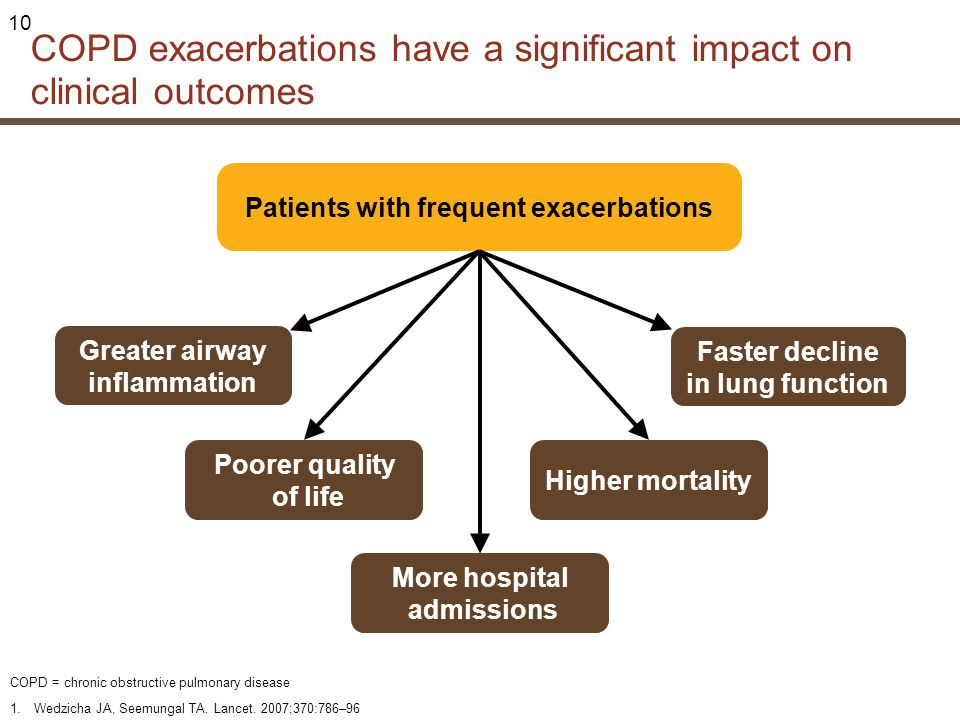 COPD exacerbations have a significant impact on clinical outcomes