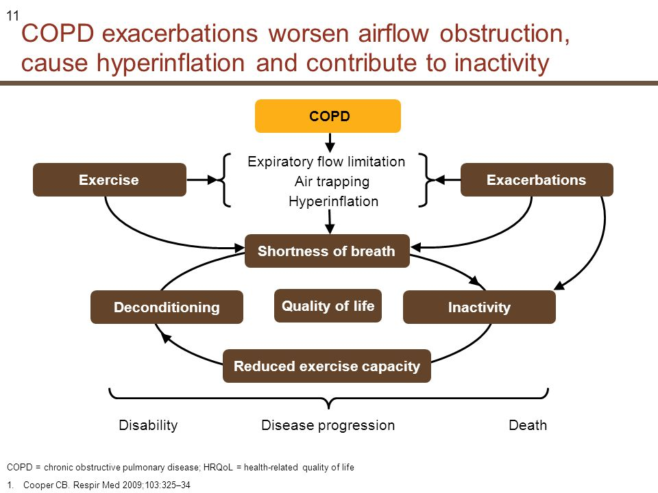 Reduced exercise capacity