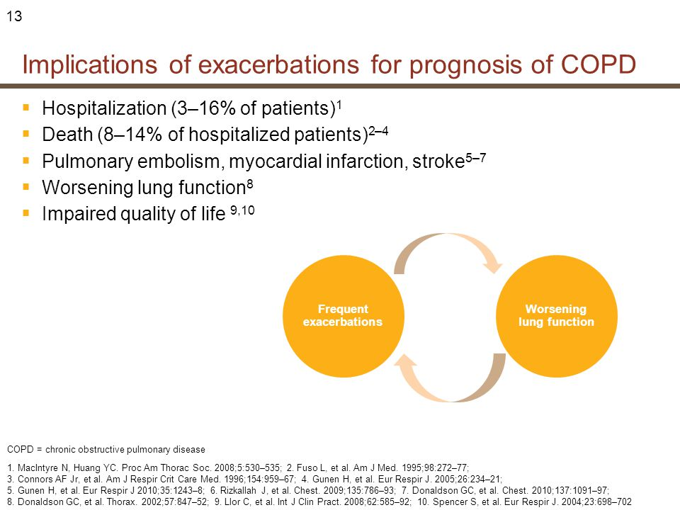 Implications of exacerbations for prognosis of COPD