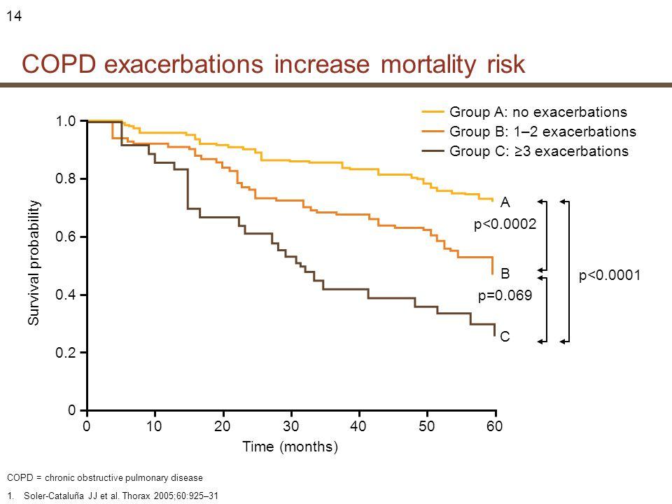 COPD exacerbations increase mortality risk