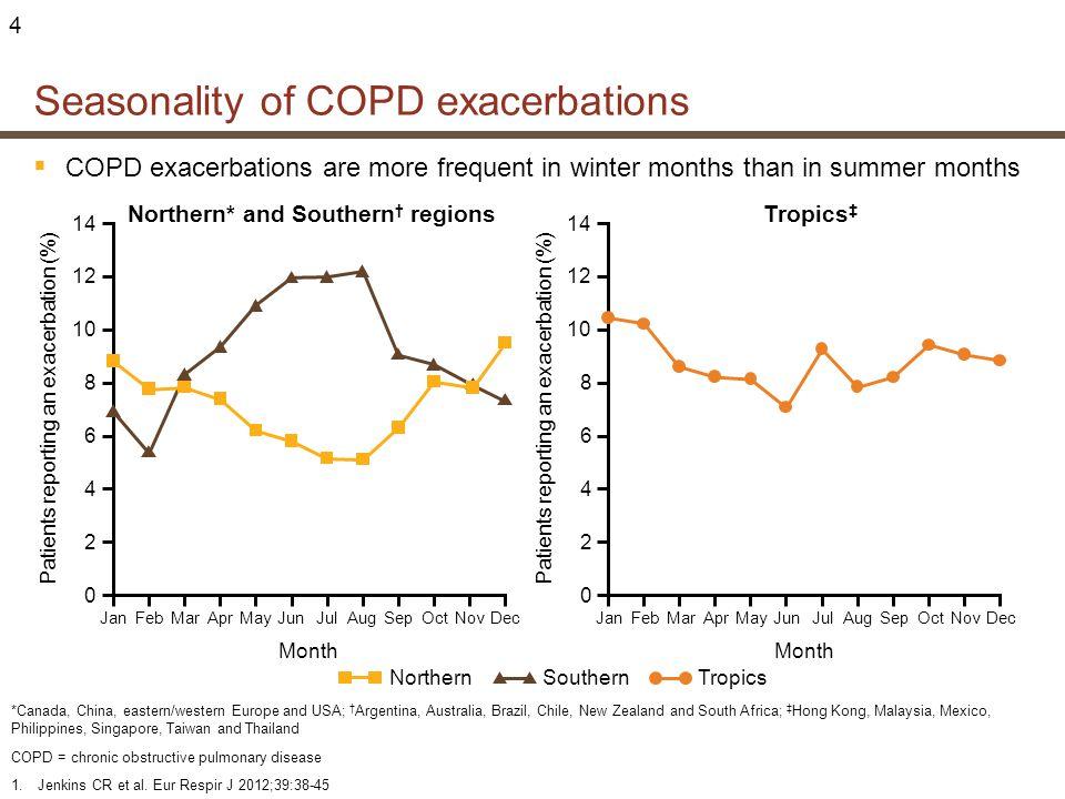 Seasonality of COPD exacerbations