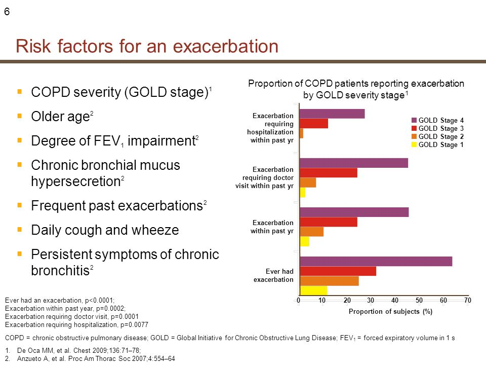 Risk factors for an exacerbation