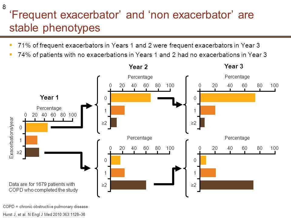 'Frequent exacerbator' and 'non exacerbator' are stable phenotypes