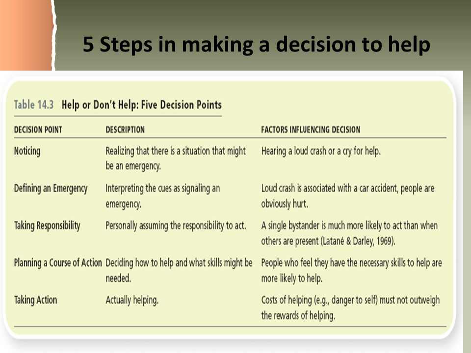 5 Steps in making a decision to help