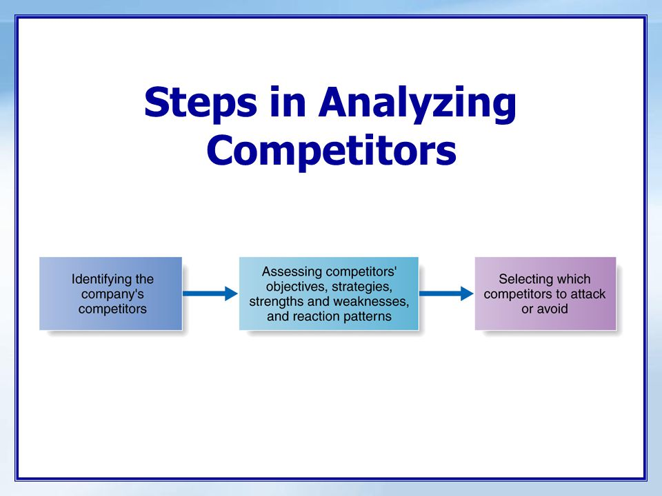 Competitor Analysis Steps in the Process: