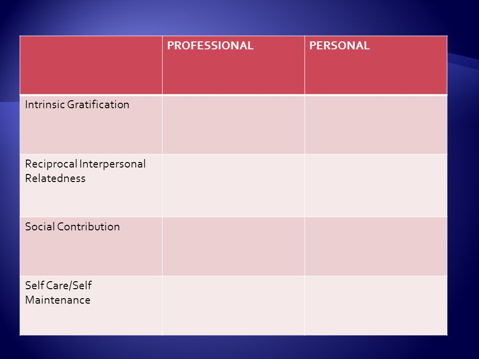 PROFESSIONAL PERSONAL. Intrinsic Gratification. Reciprocal Interpersonal Relatedness. Social Contribution.