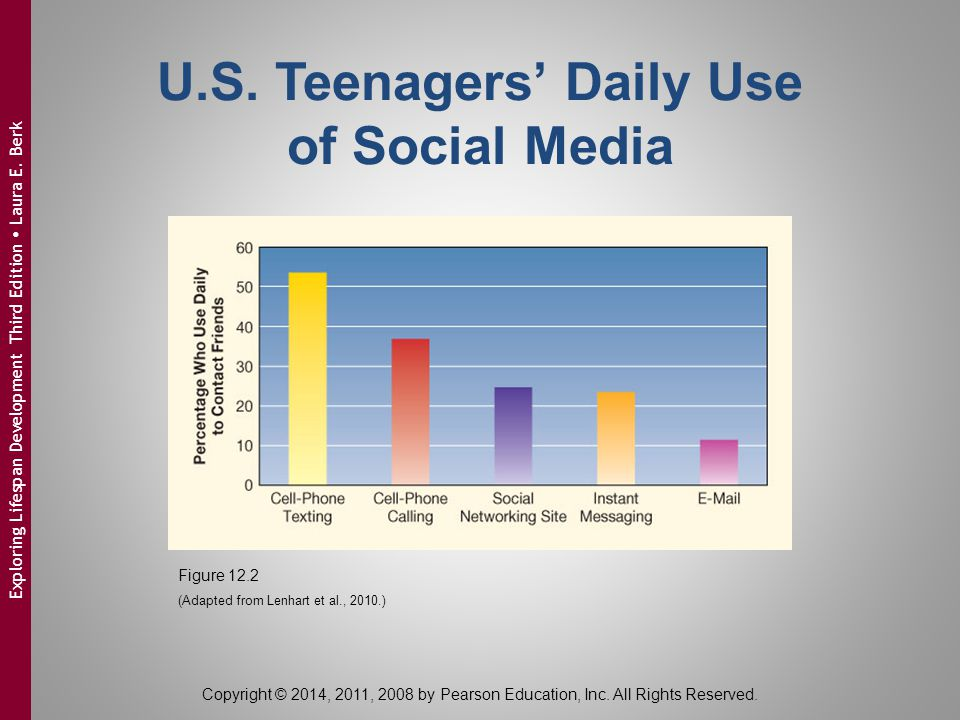 U.S. Teenagers' Daily Use of Social Media