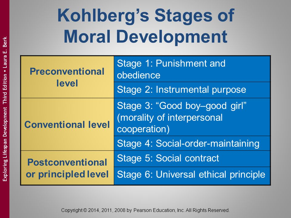 kolhberg s moral development Wc crain (1985) theories of development prentice-hall pp 118-136 chapter seven kohlberg's stages of moral development.