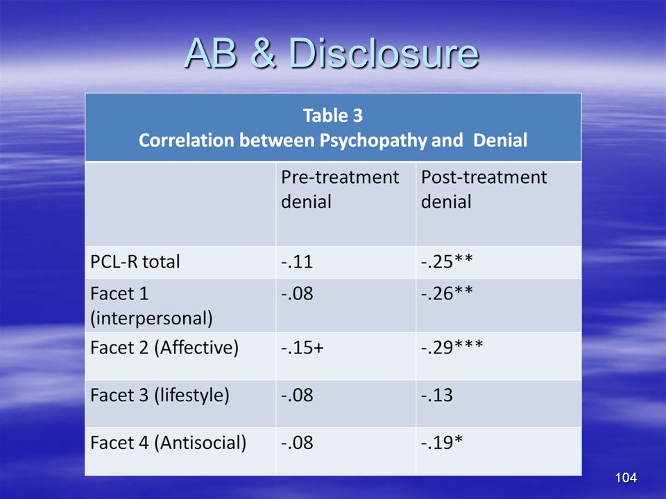 AB & Disclosure Calculate a scale for total denial score in which low scores indicate greater denial.