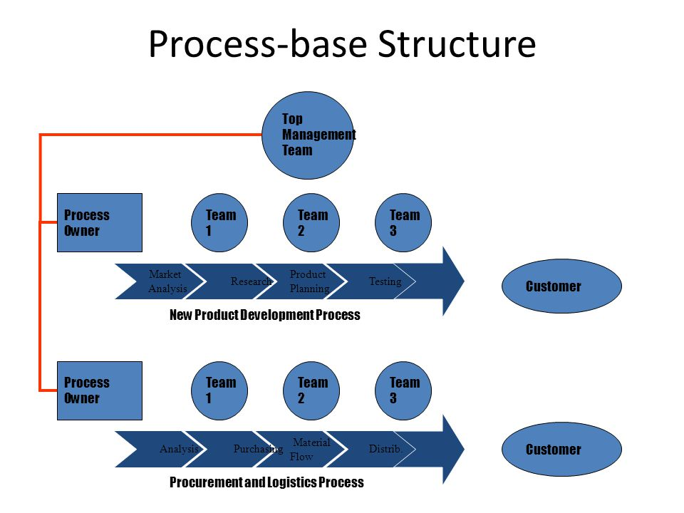 Process-base Structure