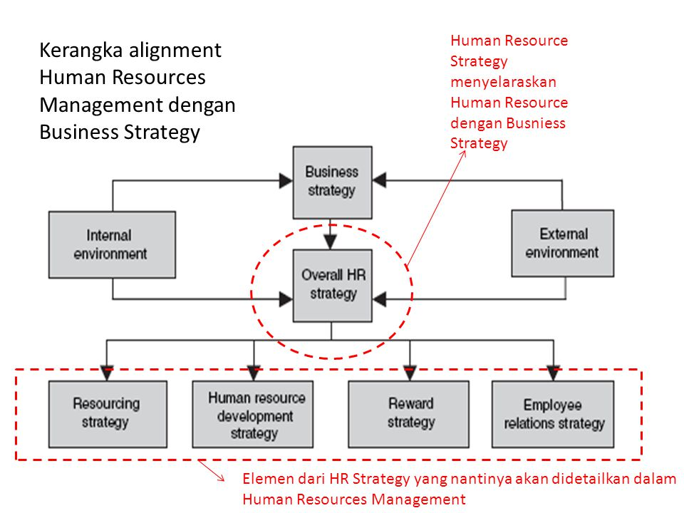 Kerangka alignment Human Resources Management dengan Business Strategy