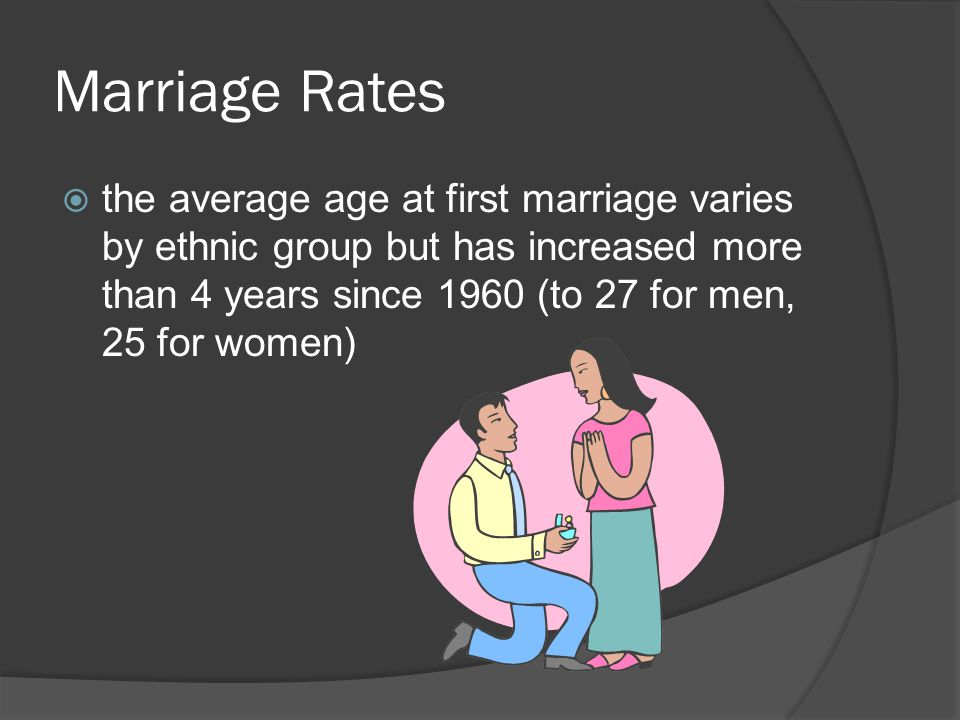 Marriage Rates the average age at first marriage varies by ethnic group but has increased more than 4 years since 1960 (to 27 for men, 25 for women)