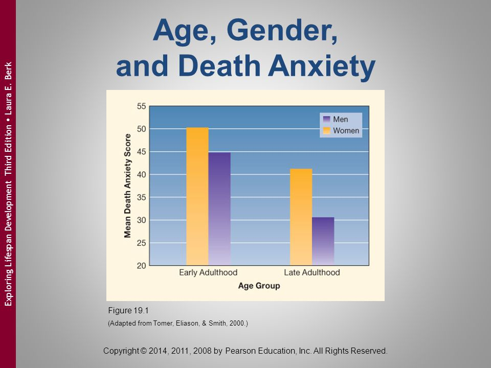 Age, Gender, and Death Anxiety