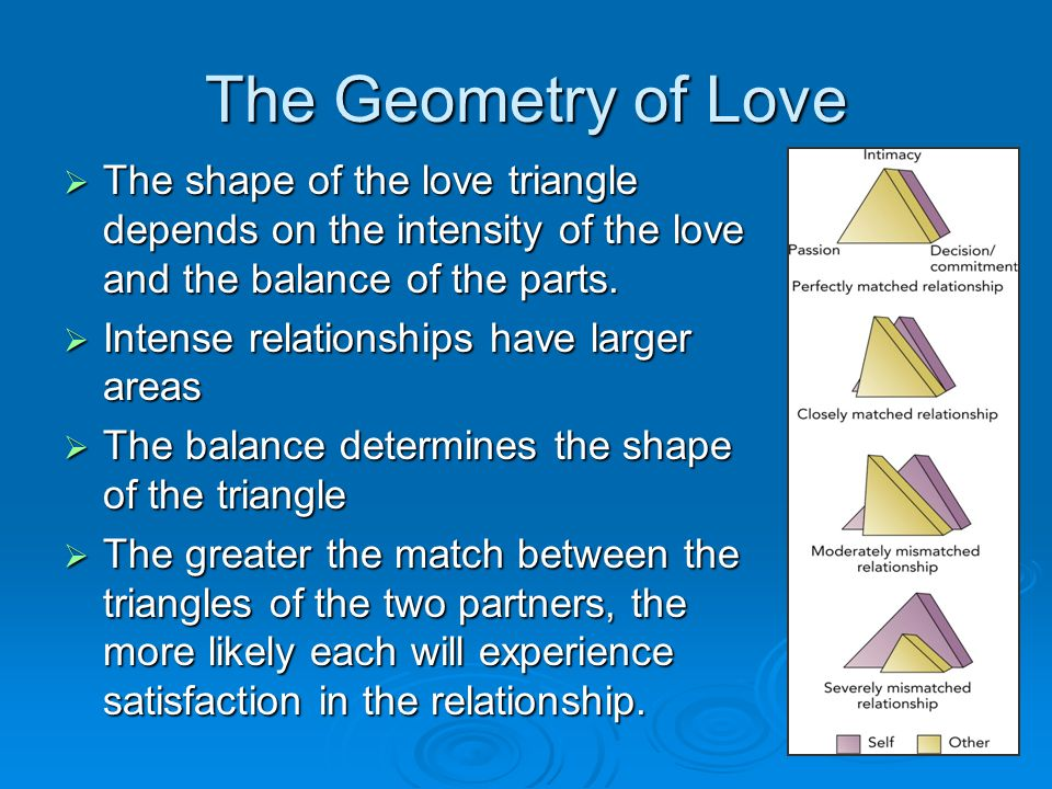 The Geometry of Love The shape of the love triangle depends on the intensity of the love and the balance of the parts.