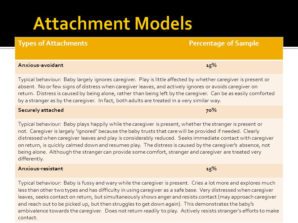 Attachment Models Types of Attachments Percentage of Sample