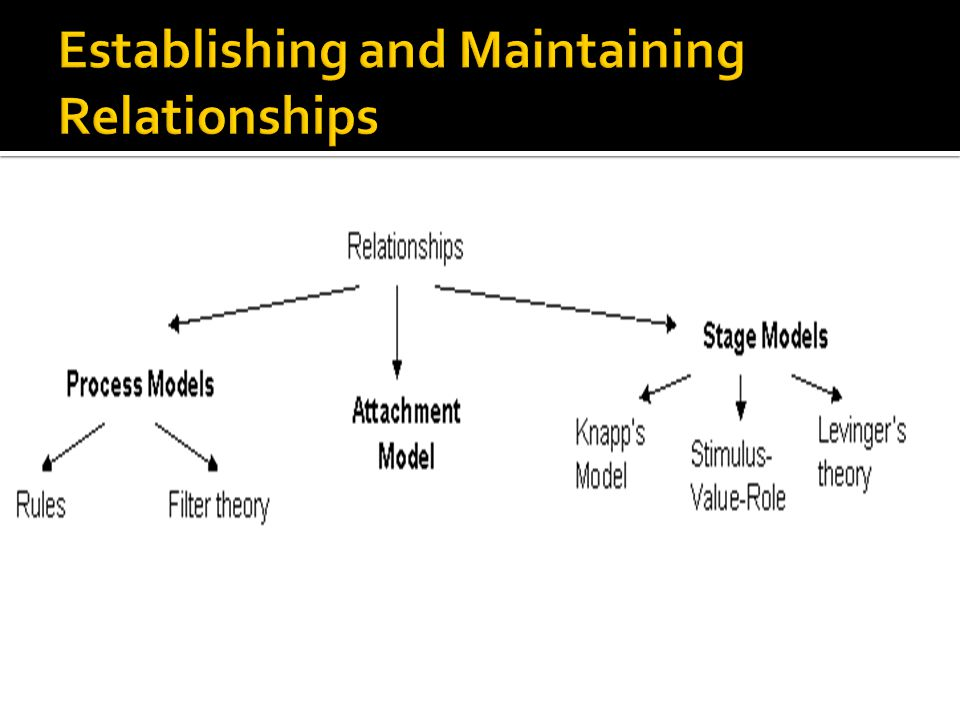 Establishing and Maintaining Relationships