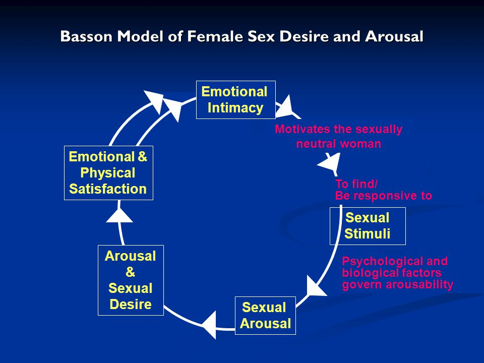 Basson Model of Female Sex Desire and Arousal